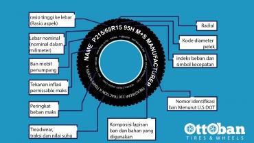 Ukuran Ban Standar OEM Mobil di Indonesia